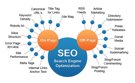 local seo services los angeles